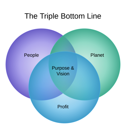 Triple Bottom Line.venn2